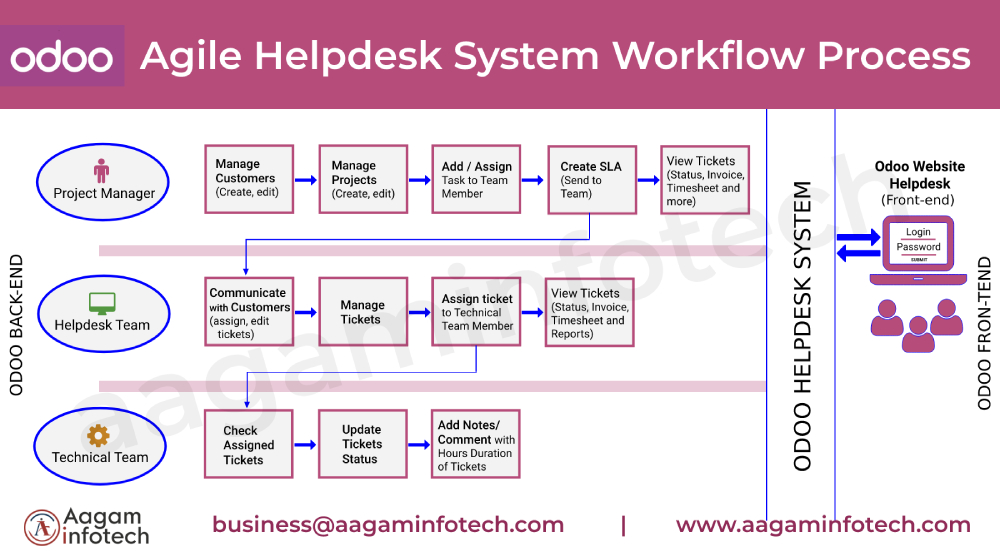 Odoo Website Helpdesk and Support System Module for odoo 14, 13, 12 and 11, customer issue support ticket management in odoo